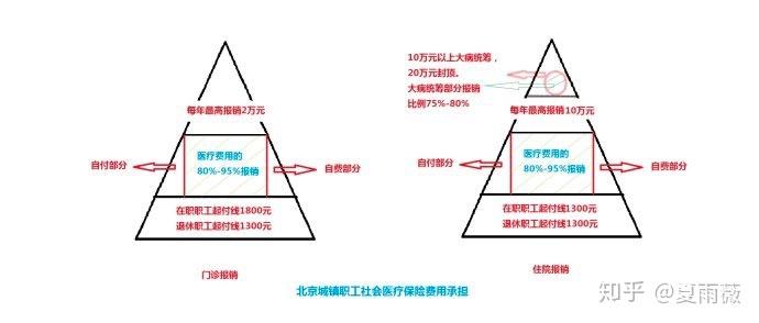 北京社保费用承担